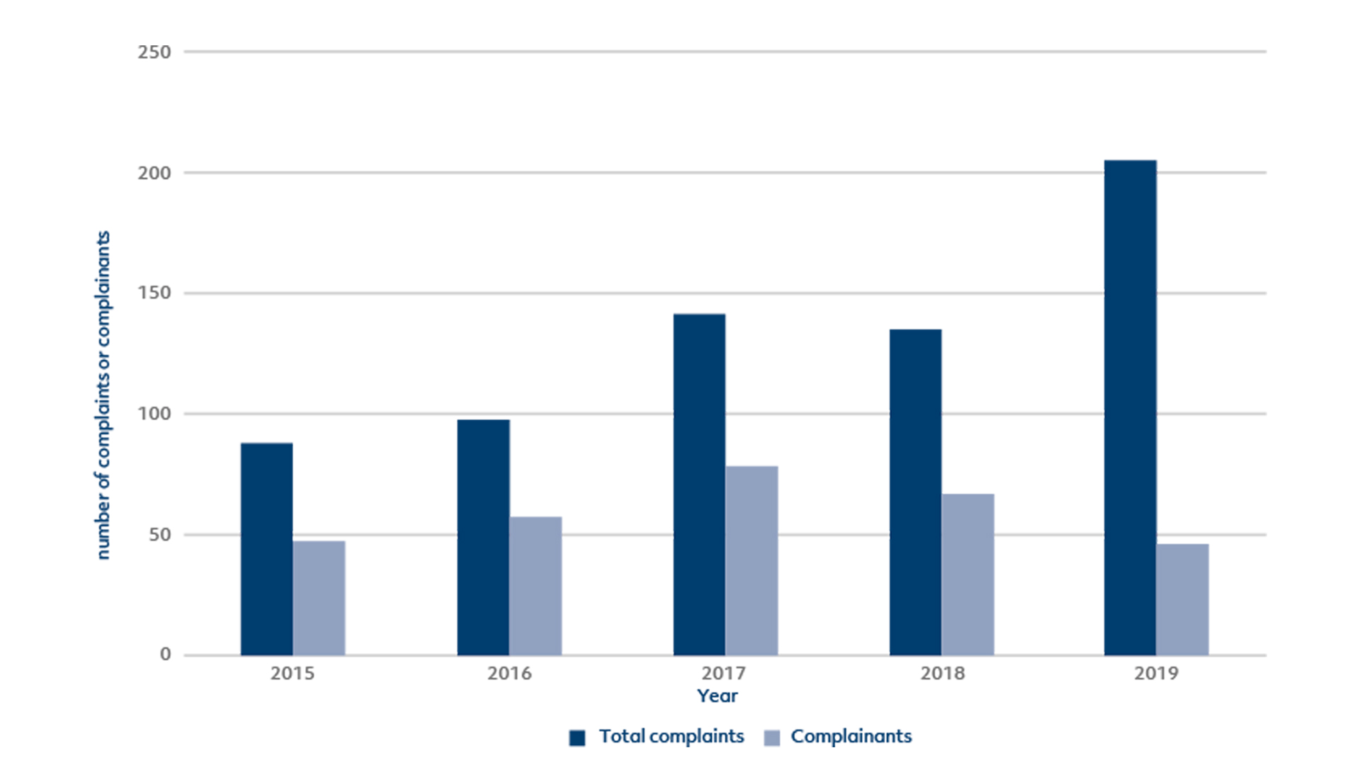 History of complaints – 2015-2019 period